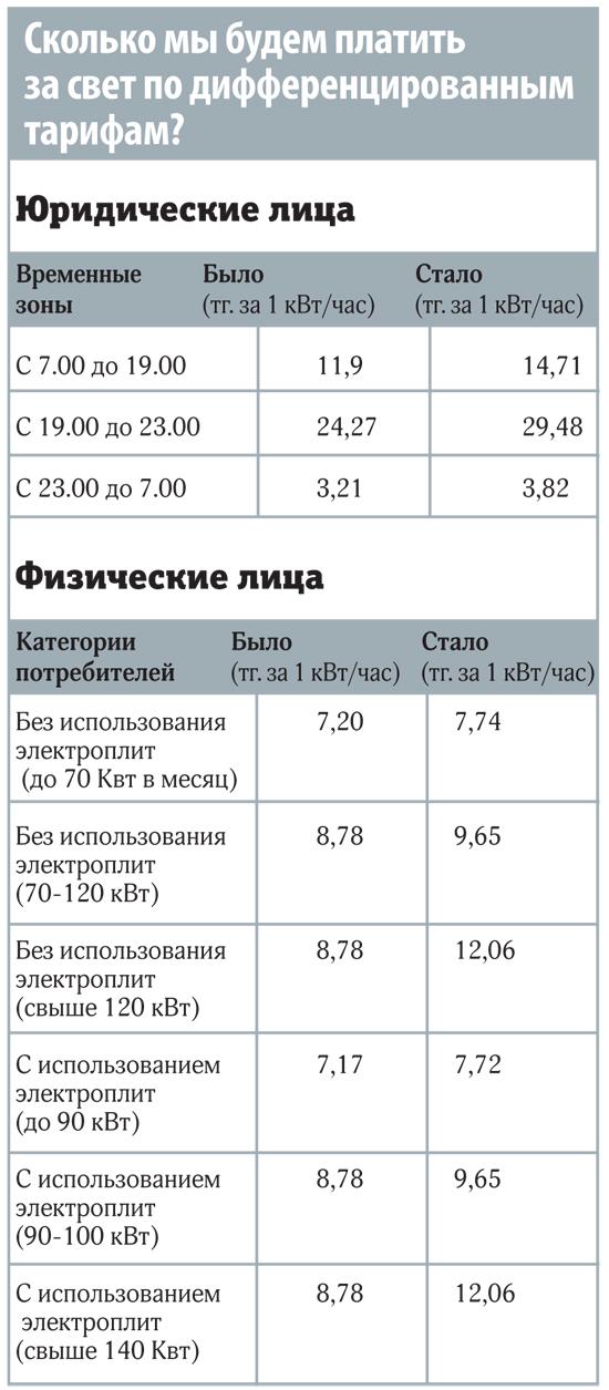 Тарифы на электроэнергию. Новые тарифы на электроэнергию для населения