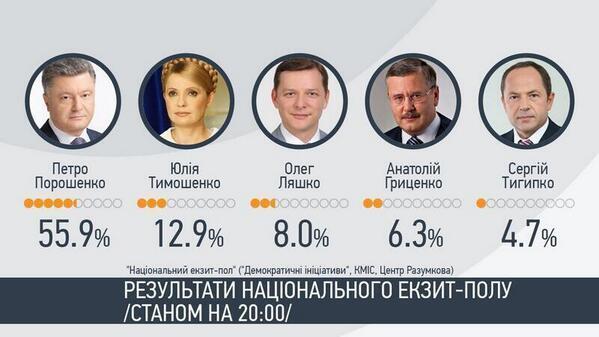 укрвыборы2