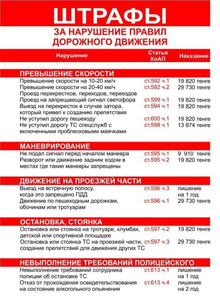 список штрафов за нарушение пдд казахстан - фото 7